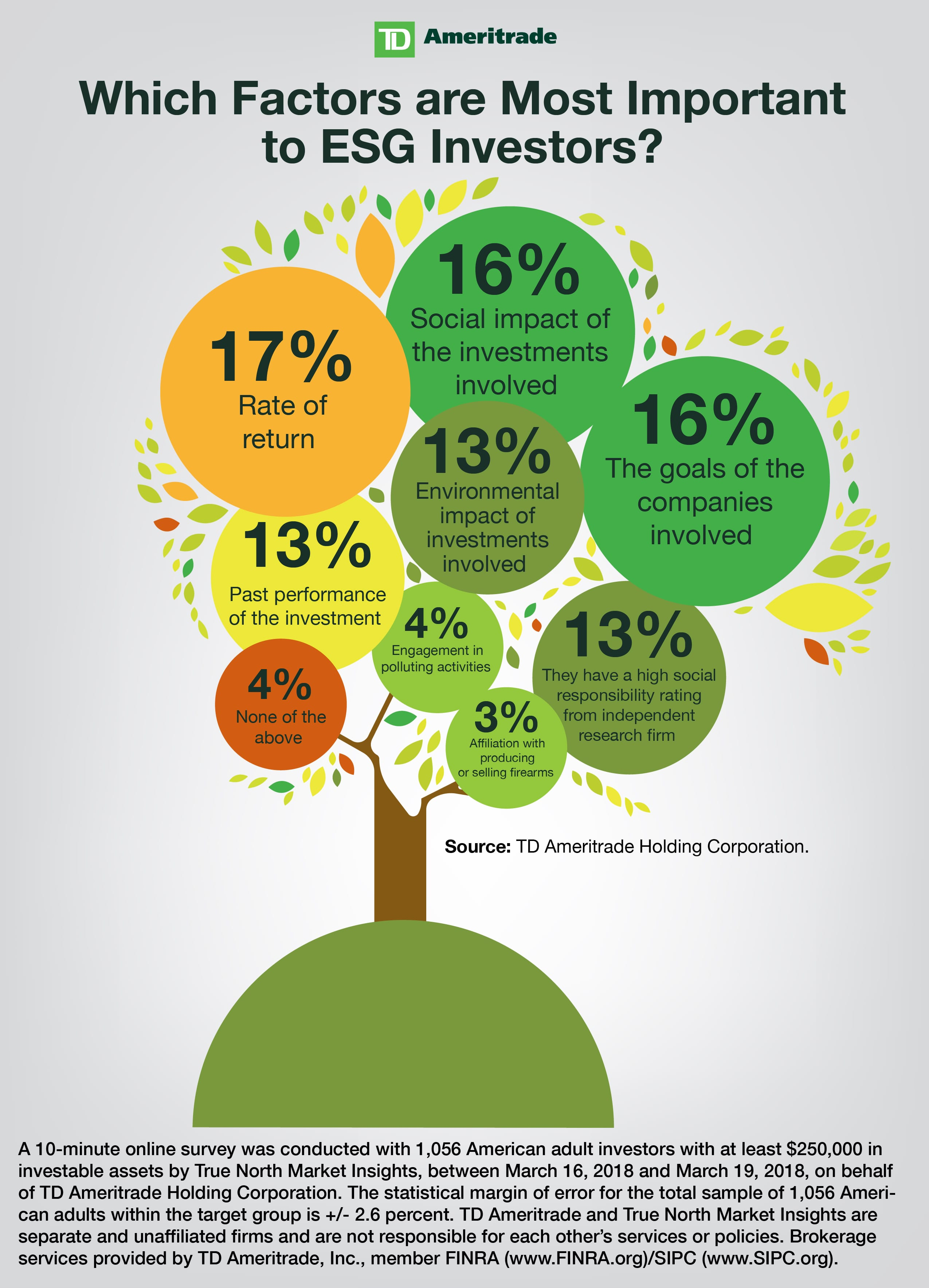 Most important ESG factors