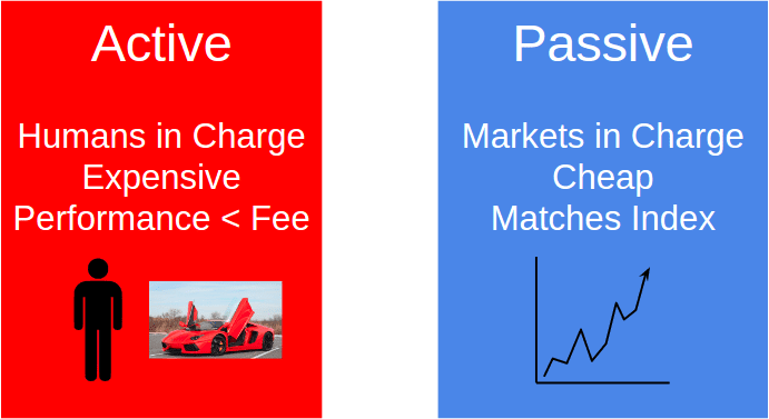 Active Funds vs Passive Funds