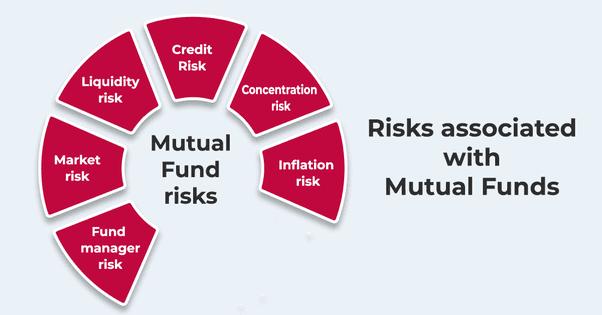 Mutual fund risk