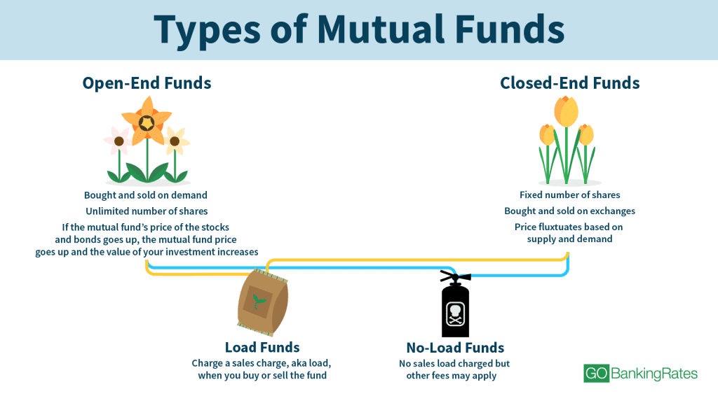 Types of tax-efficient funds