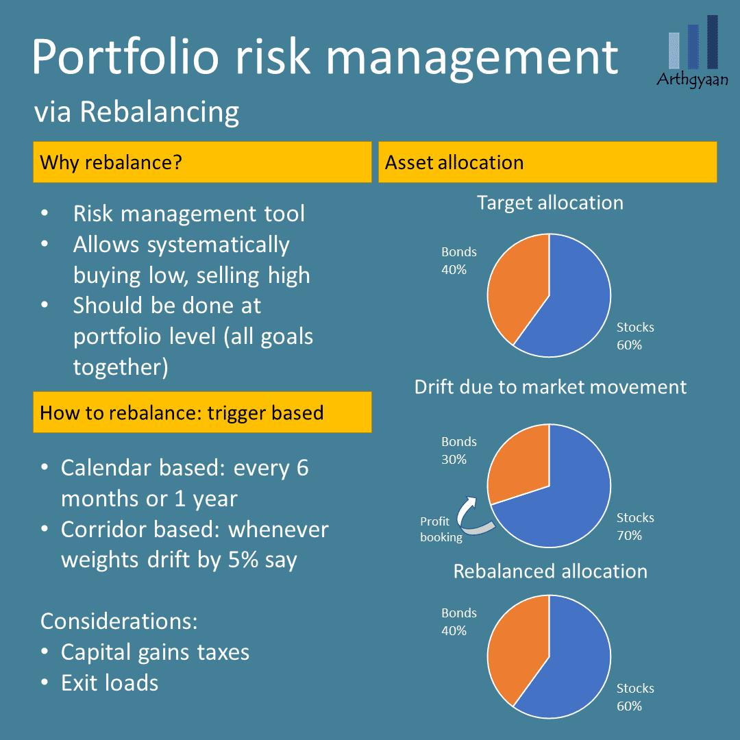 Risk management and portfolio rebalancing